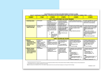 California Quality Rating and Improvement System Matrix